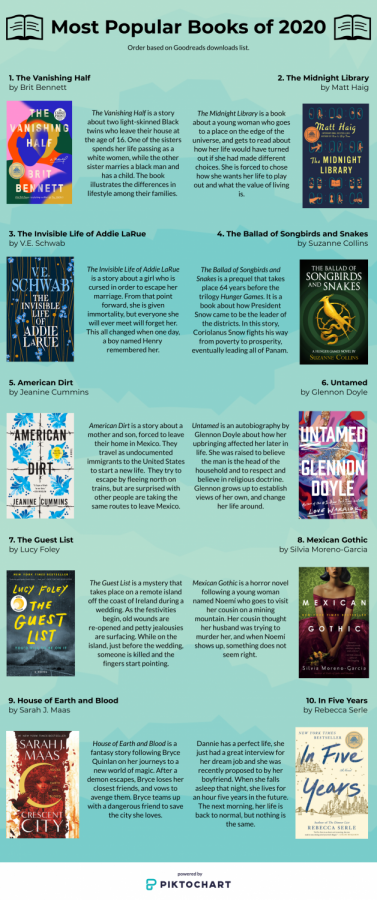 Most+Popular+Books+of+2020